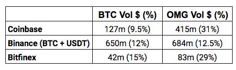 High volume trading crypto